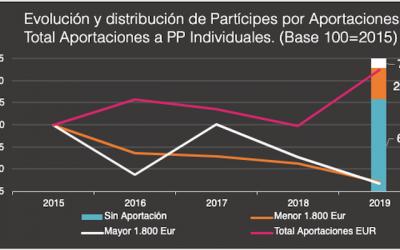 Gráfico LoRIS I: ¿Hay vida por debajo de los 2.000 euros?