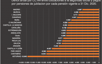 Gráfico LoRIS IV: Balance de cotizaciones y prestaciones de jubilación por Comunidades Autónomas